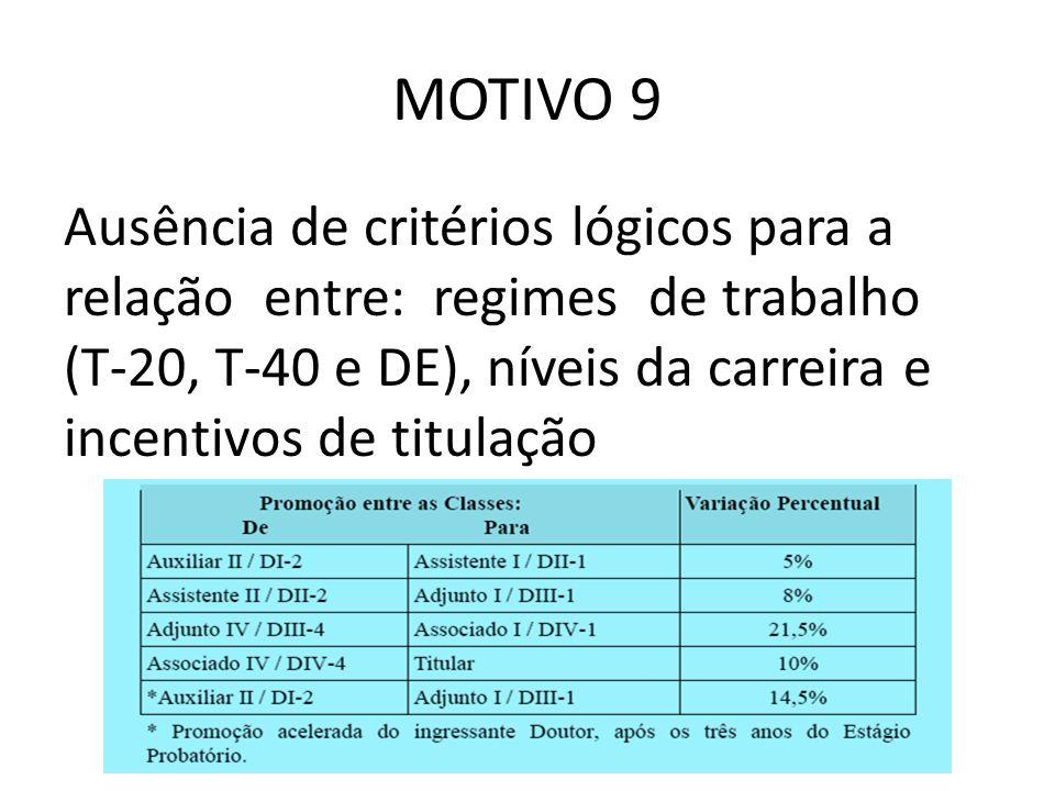 MOTIVO 9 Ausência de critérios lógicos para a relação entre: regimes de trabalho (T-20, T-40 e DE), níveis da carreira e incentivos de titulação