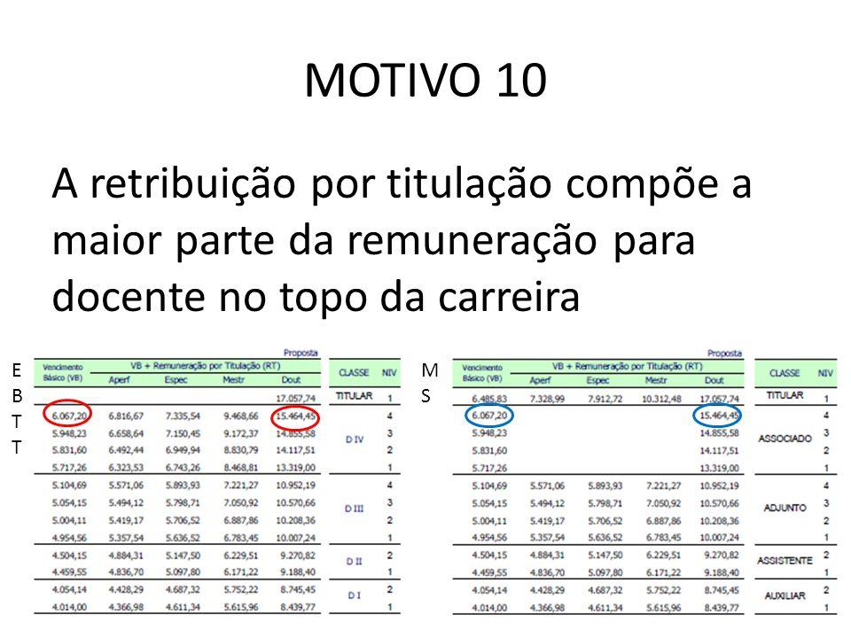 MOTIVO 10 A retribuição por titulação compõe a maior parte da remuneração para docente no topo da carreira EBTTEBTT MSMS