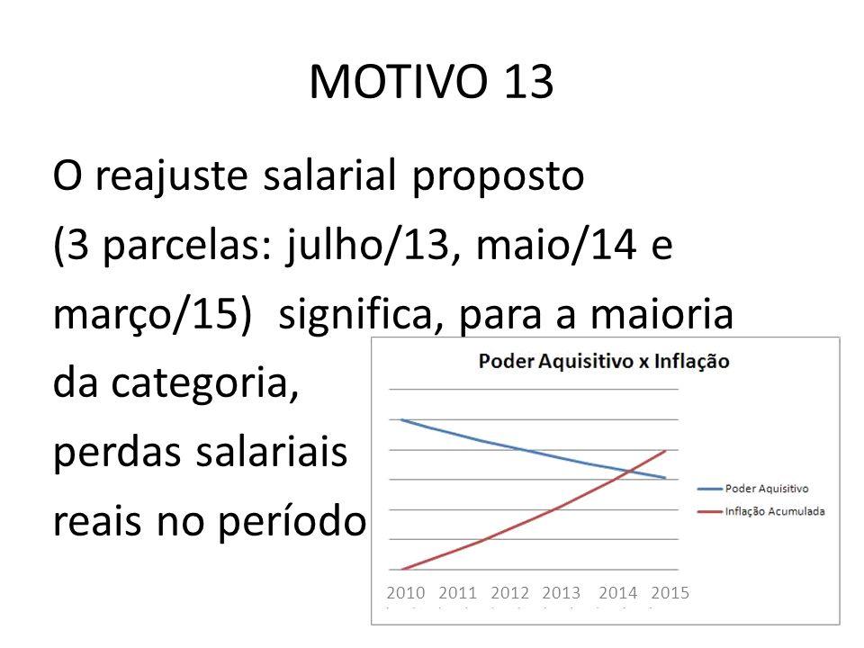 MOTIVO 13 O reajuste salarial proposto (3 parcelas: julho/13, maio/14 e março/15) significa, para a maioria da categoria, perdas salariais reais no período 2010 2011 2012 2013 2014 2015