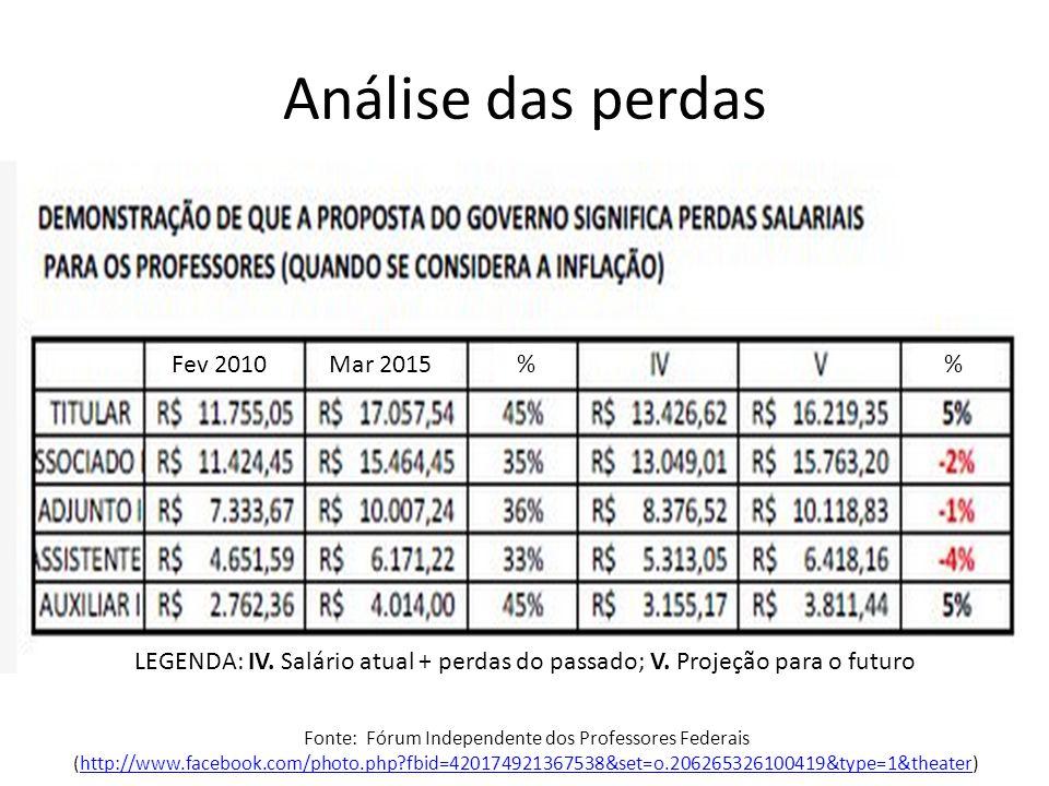 Análise das perdas Fonte: Fórum Independente dos Professores Federais (http://www.facebook.com/photo.php?fbid=420174921367538&set=o.206265326100419&type=1&theater)http://www.facebook.com/photo.php?fbid=420174921367538&set=o.206265326100419&type=1&theater Fev 2010Mar 2015% LEGENDA: IV.