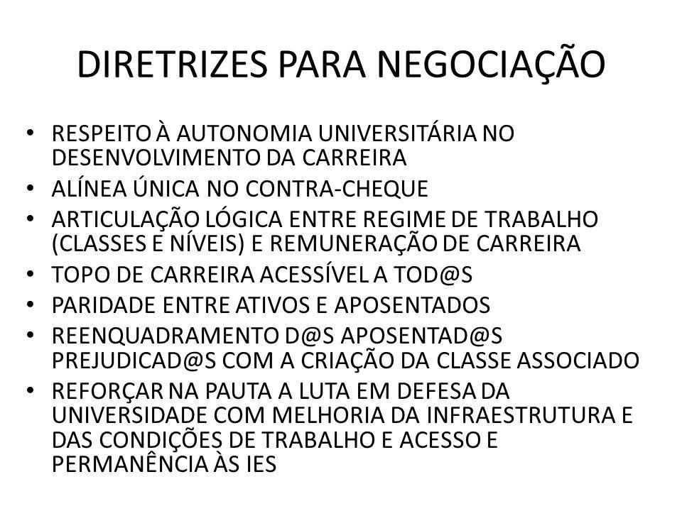 DIRETRIZES PARA NEGOCIAÇÃO RESPEITO À AUTONOMIA UNIVERSITÁRIA NO DESENVOLVIMENTO DA CARREIRA ALÍNEA ÚNICA NO CONTRA-CHEQUE ARTICULAÇÃO LÓGICA ENTRE REGIME DE TRABALHO (CLASSES E NÍVEIS) E REMUNERAÇÃO DE CARREIRA TOPO DE CARREIRA ACESSÍVEL A TOD@S PARIDADE ENTRE ATIVOS E APOSENTADOS REENQUADRAMENTO D@S APOSENTAD@S PREJUDICAD@S COM A CRIAÇÃO DA CLASSE ASSOCIADO REFORÇAR NA PAUTA A LUTA EM DEFESA DA UNIVERSIDADE COM MELHORIA DA INFRAESTRUTURA E DAS CONDIÇÕES DE TRABALHO E ACESSO E PERMANÊNCIA ÀS IES