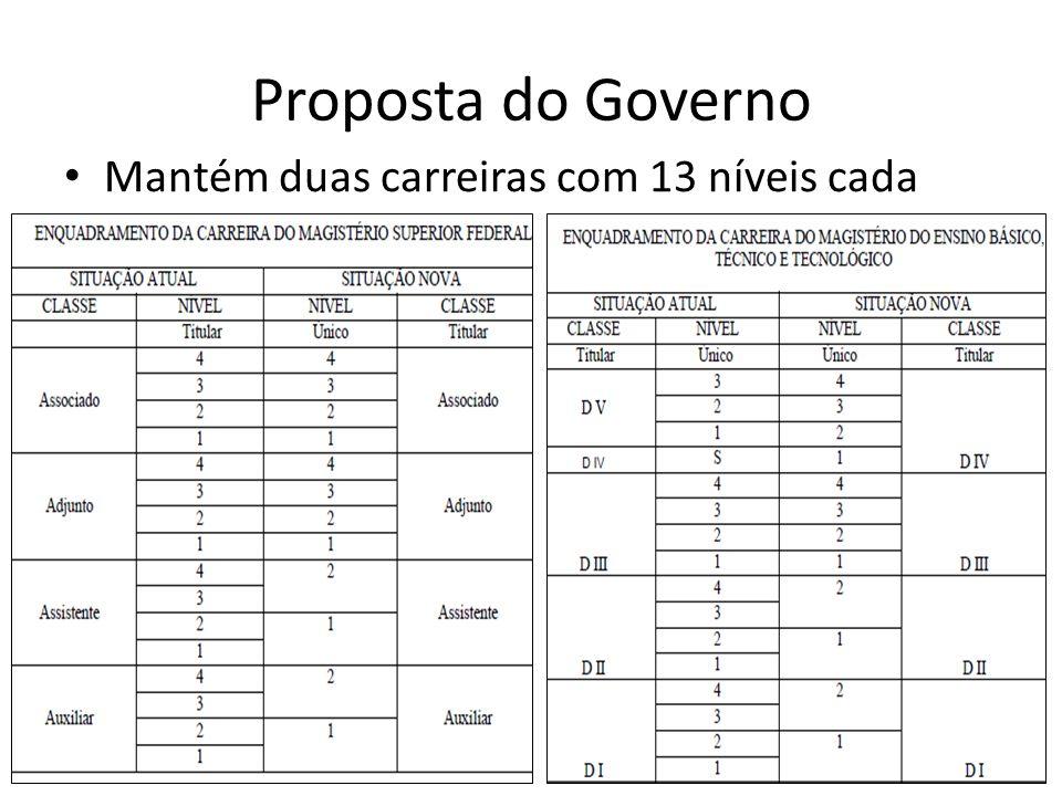Proposta do Governo Mantém duas carreiras com 13 níveis cada