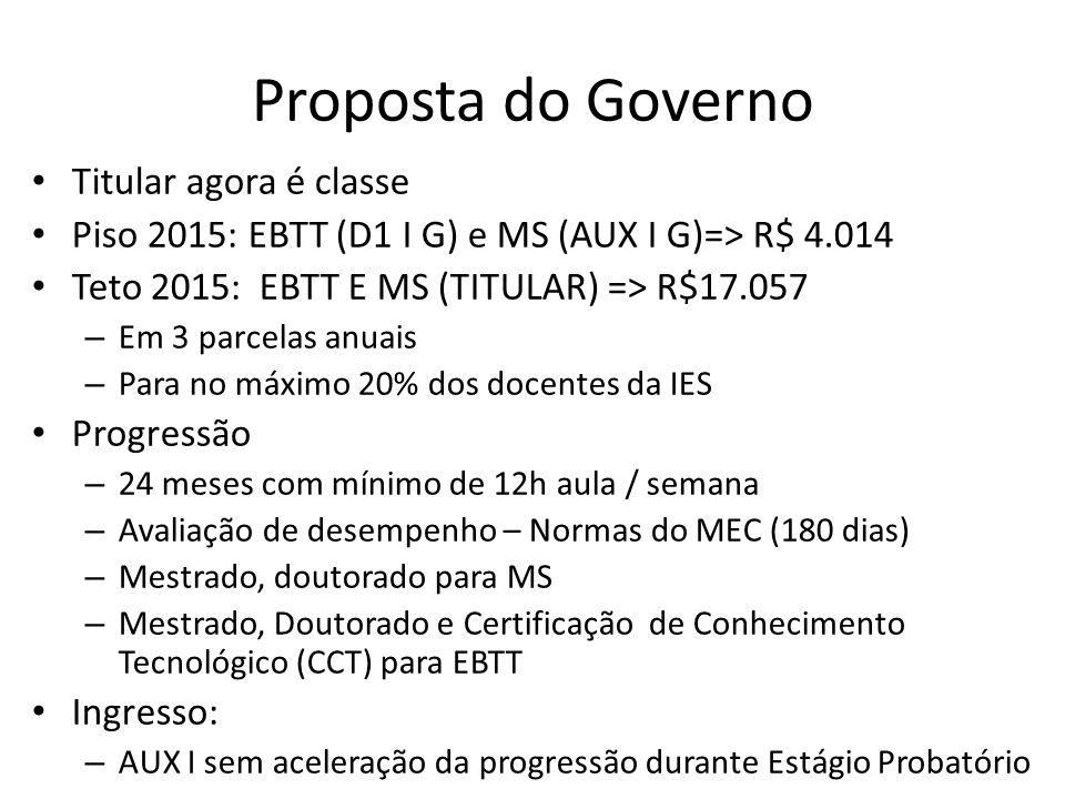 Proposta do Governo Titular agora é classe Piso 2015: EBTT (D1 I G) e MS (AUX I G)=> R$ 4.014 Teto 2015: EBTT E MS (TITULAR) => R$17.057 – Em 3 parcelas anuais – Para no máximo 20% dos docentes da IES Progressão – 24 meses com mínimo de 12h aula / semana – Avaliação de desempenho – Normas do MEC (180 dias) – Mestrado, doutorado para MS – Mestrado, Doutorado e Certificação de Conhecimento Tecnológico (CCT) para EBTT Ingresso: – AUX I sem aceleração da progressão durante Estágio Probatório
