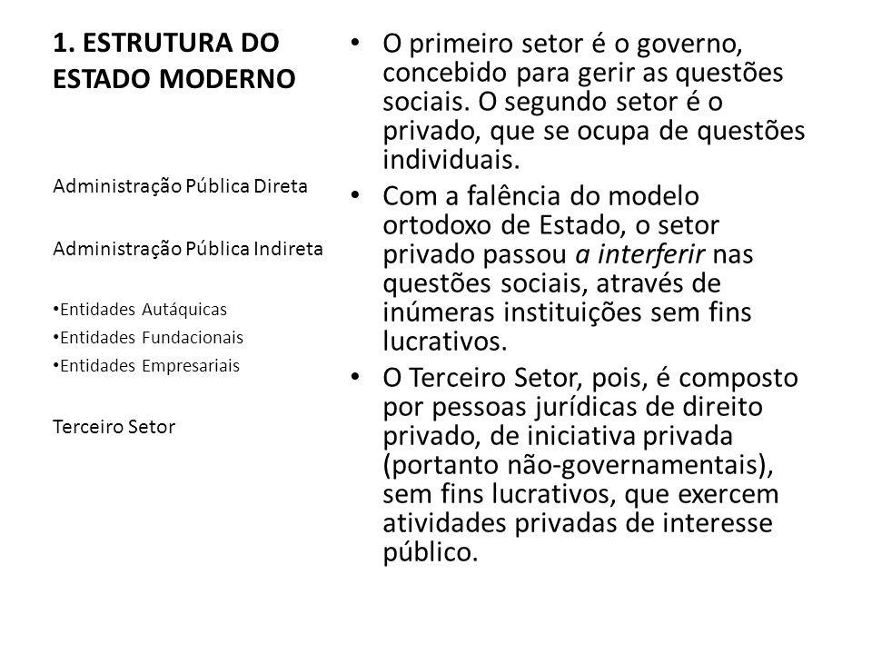 1. ESTRUTURA DO ESTADO MODERNO O primeiro setor é o governo, concebido para gerir as questões sociais. O segundo setor é o privado, que se ocupa de qu