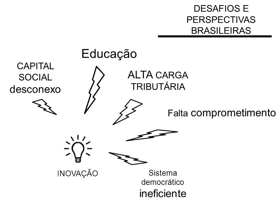 INOVAÇÃO CAPITAL SOCIAL desconexo ALTA CARGA TRIBUTÁRIA Falta comprometimento DESAFIOS E PERSPECTIVAS BRASILEIRAS Sistema democrático ineficiente Educação