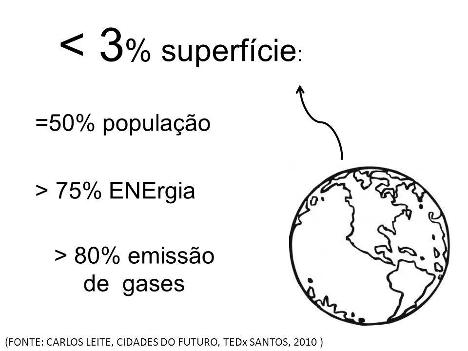 < 3 % superfície : =50% população > 75% ENErgia > 80% emissão de gases (FONTE: CARLOS LEITE, CIDADES DO FUTURO, TEDx SANTOS, 2010 )