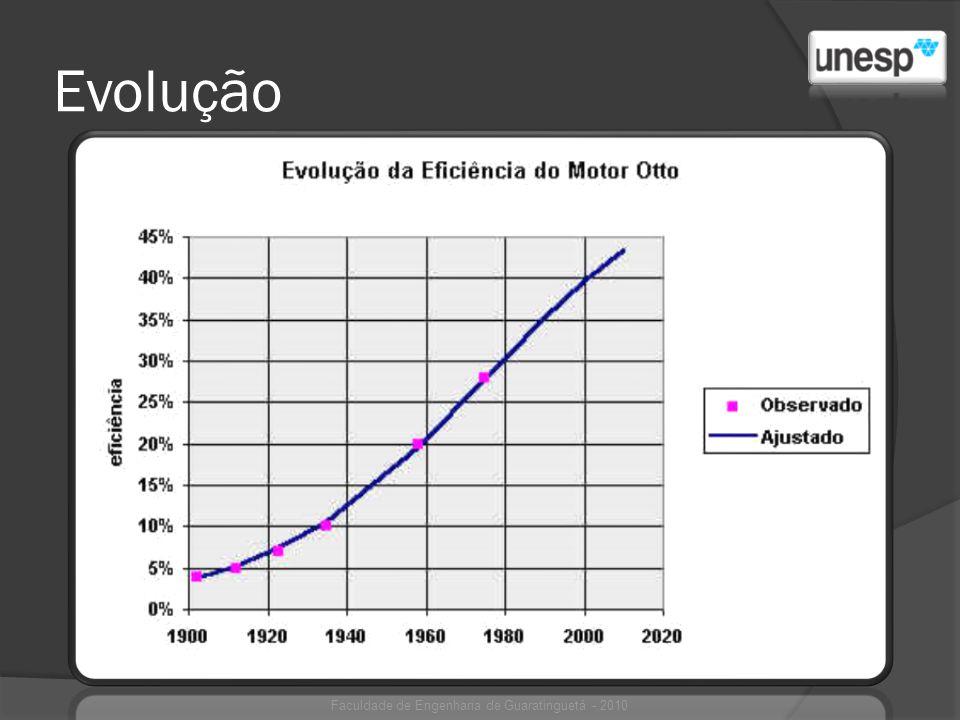 Eficiência energética Faculdade de Engenharia de Guaratinguetá - 2010 Eficiência energética máxima alcançada por motores atuais