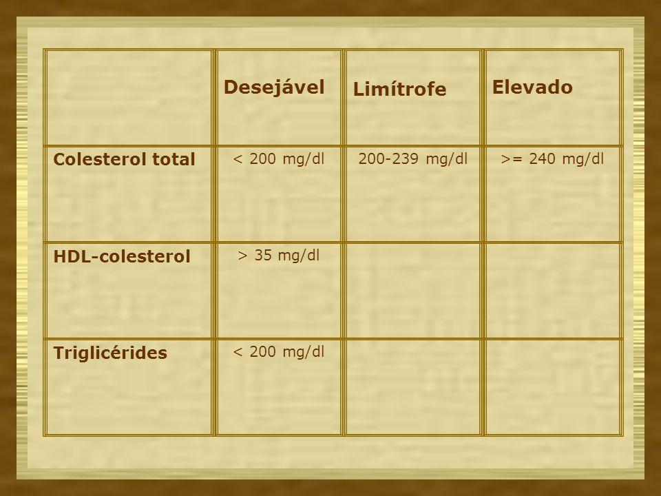 Desejável Limítrofe Elevado Colesterol total < 200 mg/dl200-239 mg/dl>= 240 mg/dl HDL-colesterol > 35 mg/dl Triglicérides < 200 mg/dl