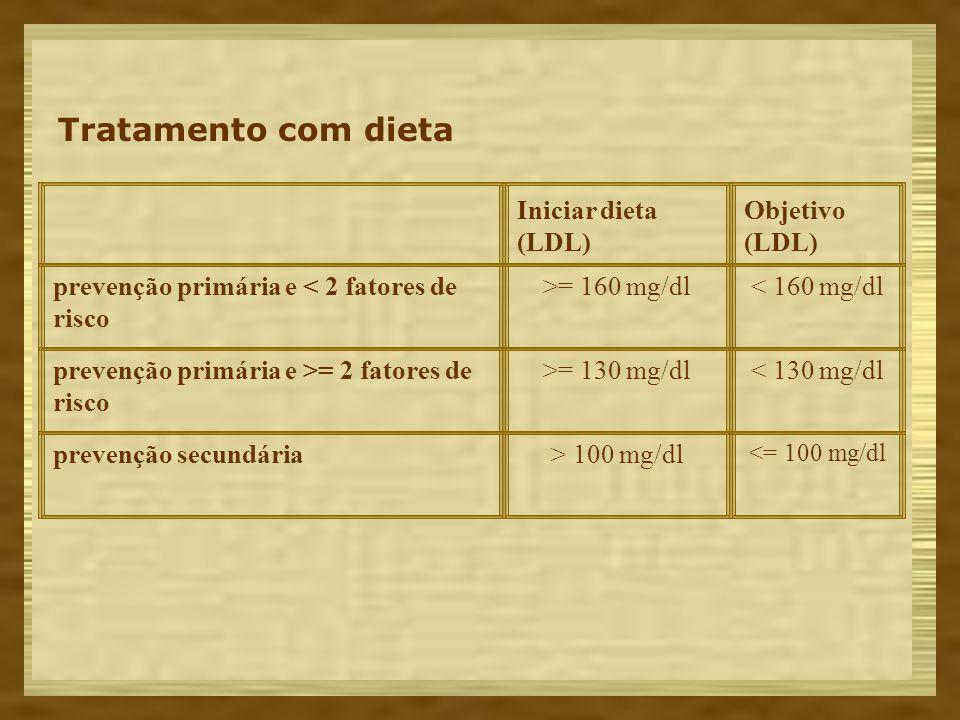 Tratamento com dieta Iniciar dieta (LDL) Objetivo (LDL) prevenção primária e < 2 fatores de risco >= 160 mg/dl< 160 mg/dl prevenção primária e >= 2 fa