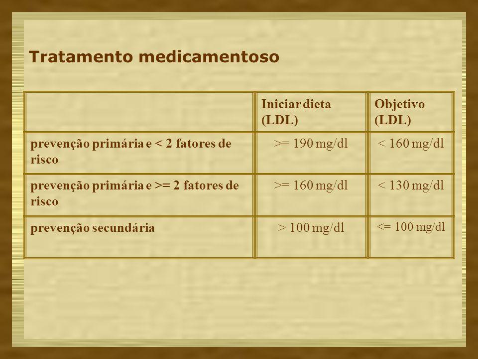 Tratamento medicamentoso Iniciar dieta (LDL) Objetivo (LDL) prevenção primária e < 2 fatores de risco >= 190 mg/dl< 160 mg/dl prevenção primária e >=