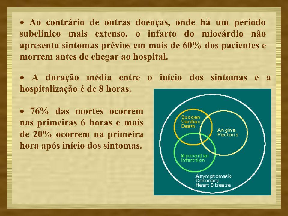 A aterosclerose é responsável por 95% dos casos de oclusão coronária aguda.