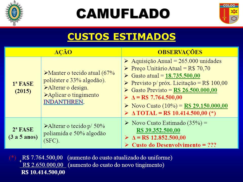 CAMUFLADO AÇÃOOBSERVAÇÕES 1ª FASE (2015) 2ª FASE (3 a 5 anos) Alterar o tecido p/ 50% poliamida e 50% algodão (SFC). Novo Custo (10%) = R$ 29.150.000,