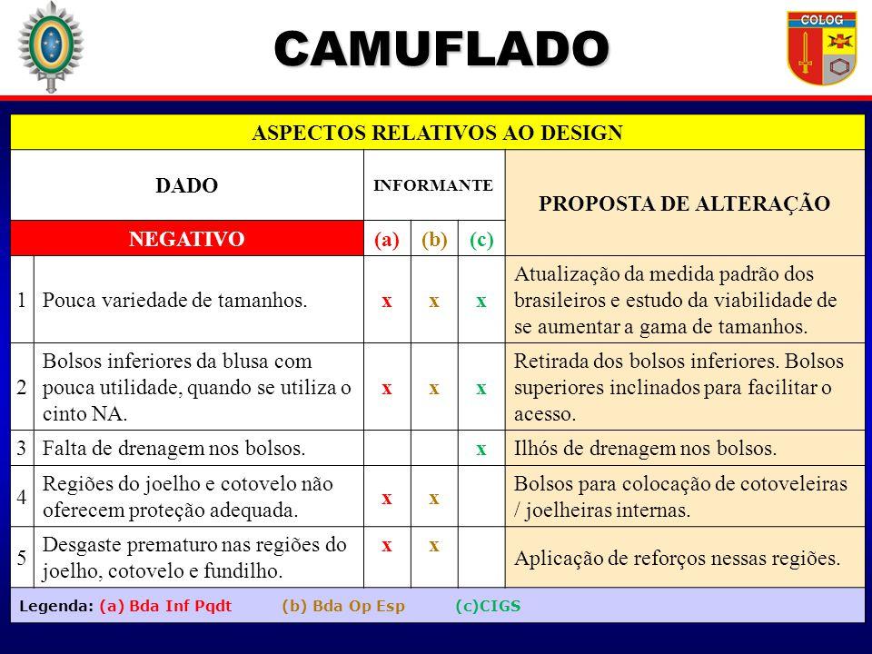 CAMUFLADO ASPECTOS RELATIVOS AO DESIGN DADO INFORMANTE PROPOSTA DE ALTERAÇÃO NEGATIVO(a)(b)(c) 1Pouca variedade de tamanhos.xxx Atualização da medida