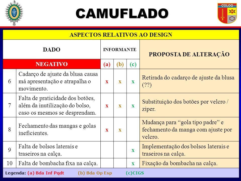 CAMUFLADO ASPECTOS RELATIVOS AO DESIGN DADO INFORMANTE PROPOSTA DE ALTERAÇÃO POSITIVO(a)(b)(c) 1 Camuflagem adequada ao ambiente de mata e como símbolo de reconhecimento do EB.