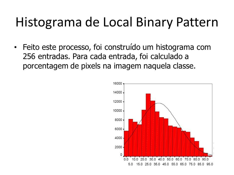 Histograma de Local Binary Pattern Feito este processo, foi construído um histograma com 256 entradas. Para cada entrada, foi calculado a porcentagem