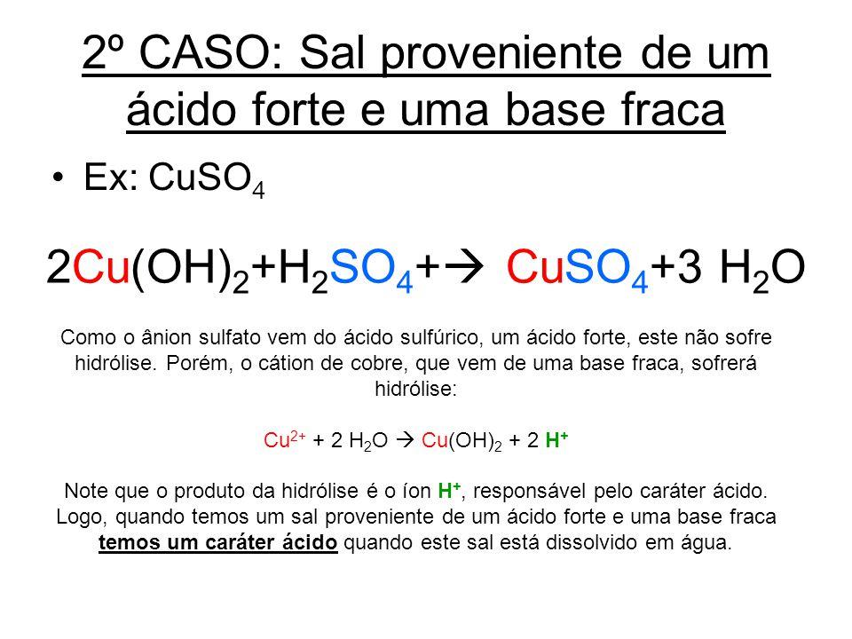 2º CASO: Sal proveniente de um ácido forte e uma base fraca Ex: CuSO 4 2Cu(OH) 2 +H 2 SO 4 + CuSO 4 +3 H 2 O Como o ânion sulfato vem do ácido sulfúri
