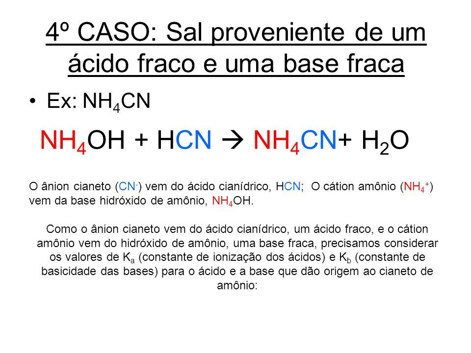 4º CASO: Sal proveniente de um ácido fraco e uma base fraca Ex: NH 4 CN O ânion cianeto (CN - ) vem do ácido cianídrico, HCN; O cátion amônio (NH 4 +