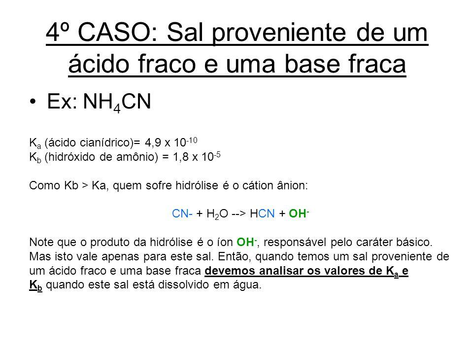 4º CASO: Sal proveniente de um ácido fraco e uma base fraca Ex: NH 4 CN K a (ácido cianídrico)= 4,9 x 10 -10 K b (hidróxido de amônio) = 1,8 x 10 -5 C