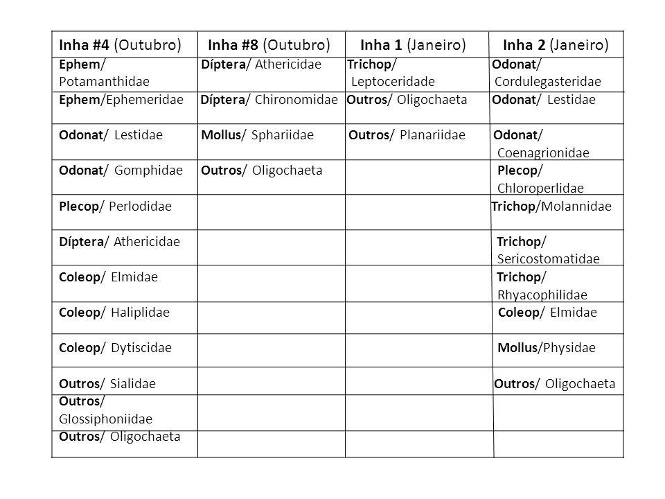 Inha #4 (Outubro) Inha #8 (Outubro) Inha 1 (Janeiro) Inha 2 (Janeiro) Ephem/ Díptera/ Athericidae Trichop/ Odonat/ Potamanthidae Leptoceridade Cordule