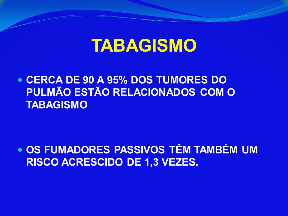 CERCA DE 90 A 95% DOS TUMORES DO PULMÃO ESTÃO RELACIONADOS COM O TABAGISMO OS FUMADORES PASSIVOS TÊM TAMBÉM UM RISCO ACRESCIDO DE 1,3 VEZES.