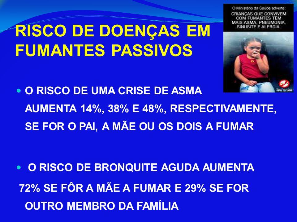 RISCO DE DOENÇAS EM FUMANTES PASSIVOS O RISCO DE UMA CRISE DE ASMA AUMENTA 14%, 38% E 48%, RESPECTIVAMENTE, SE FOR O PAI, A MÃE OU OS DOIS A FUMAR O R