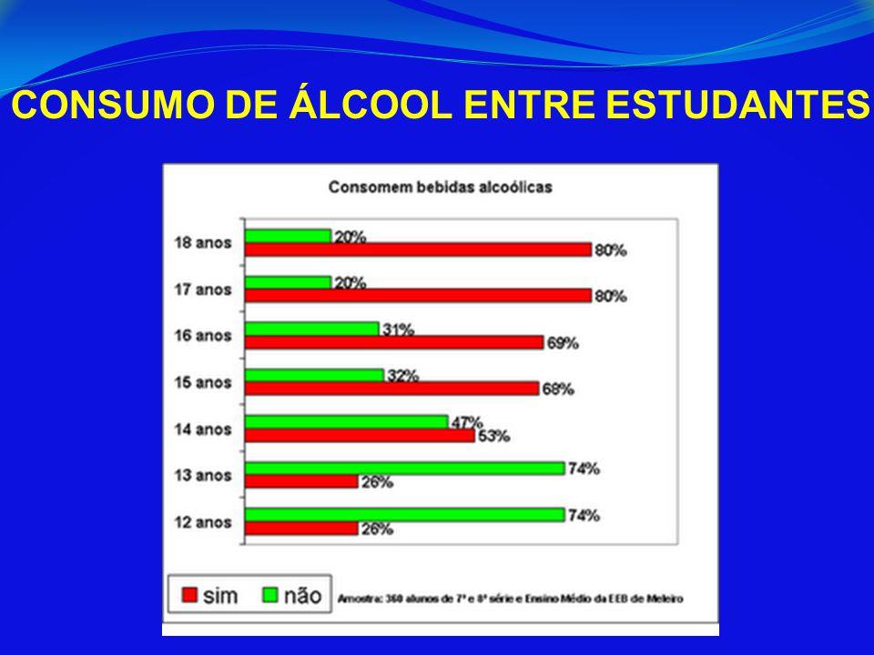 CONSUMO DE ÁLCOOL ENTRE ESTUDANTES