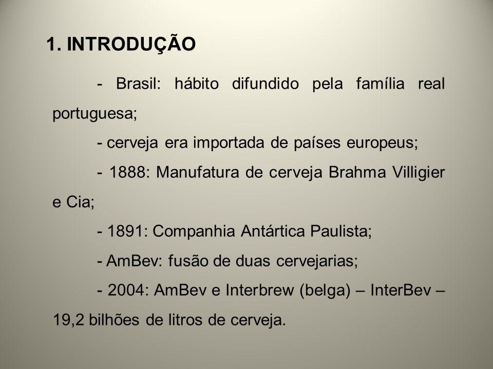 1. INTRODUÇÃO - Brasil: hábito difundido pela família real portuguesa; - cerveja era importada de países europeus; - 1888: Manufatura de cerveja Brahm