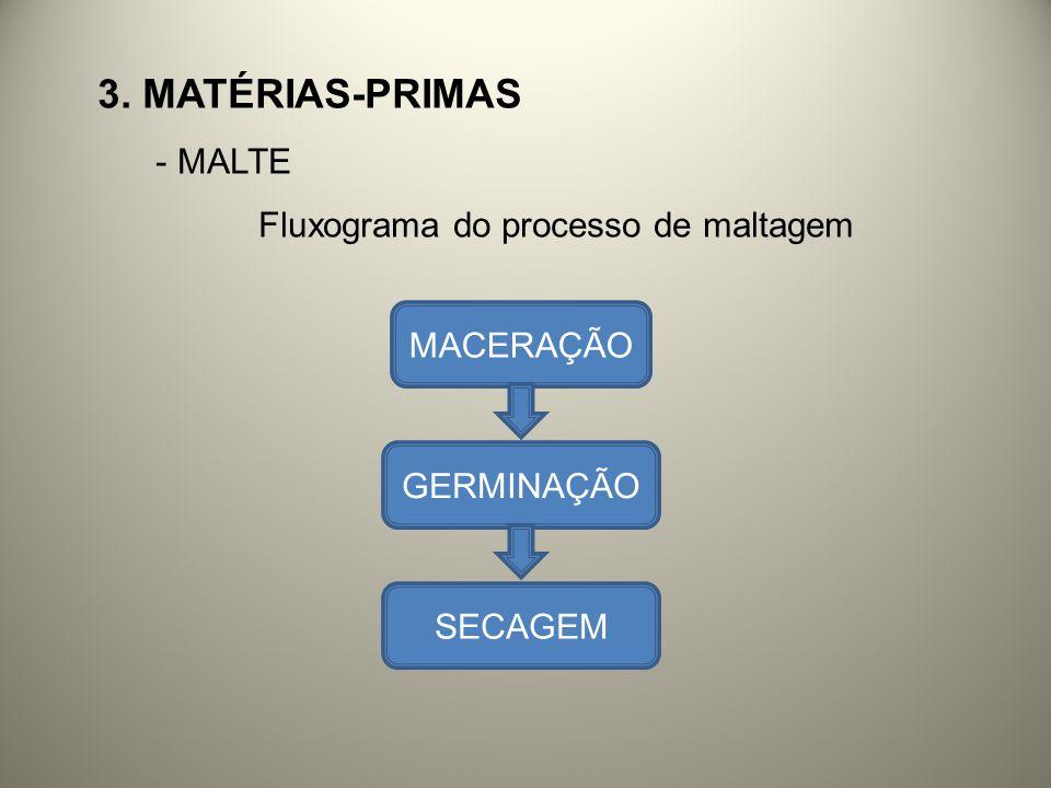 3. MATÉRIAS-PRIMAS - MALTE Fluxograma do processo de maltagem MACERAÇÃO GERMINAÇÃO SECAGEM