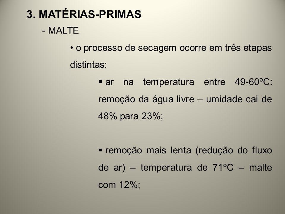 3. MATÉRIAS-PRIMAS - MALTE o processo de secagem ocorre em três etapas distintas: ar na temperatura entre 49-60ºC: remoção da água livre – umidade cai