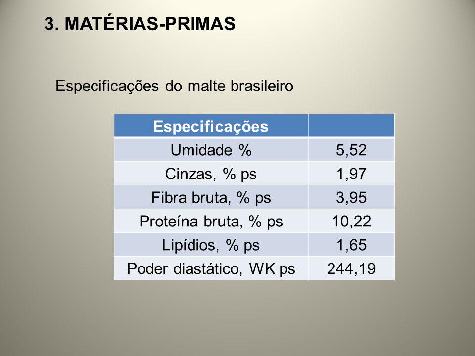 3. MATÉRIAS-PRIMAS Especificações do malte brasileiro Especificações Umidade %5,52 Cinzas, % ps1,97 Fibra bruta, % ps3,95 Proteína bruta, % ps10,22 Li