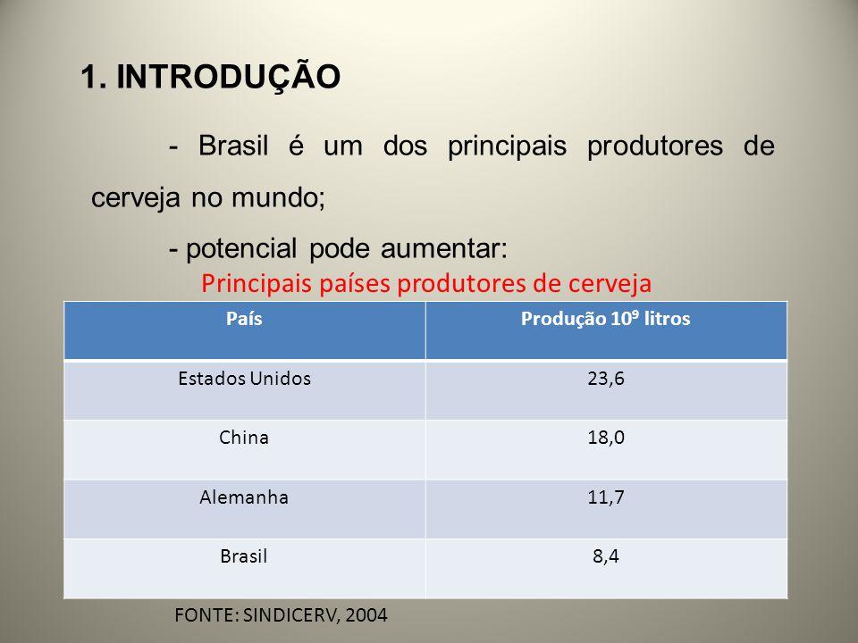 1. INTRODUÇÃO - Brasil é um dos principais produtores de cerveja no mundo; - potencial pode aumentar: PaísProdução 10 9 litros Estados Unidos23,6 Chin