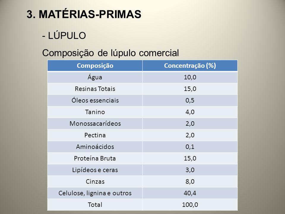 3. MATÉRIAS-PRIMAS - LÚPULO Composição de lúpulo comercial ComposiçãoConcentração (%) Água10,0 Resinas Totais15,0 Óleos essenciais0,5 Tanino4,0 Monoss