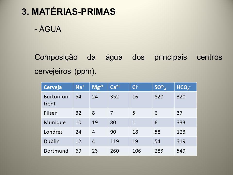 3. MATÉRIAS-PRIMAS - ÁGUA Composição da água dos principais centros cervejeiros (ppm). CervejaNa + Mg 2+ Ca 2+ Cl - SO 2- 4 HCO 3 - Burton-on- trent 5