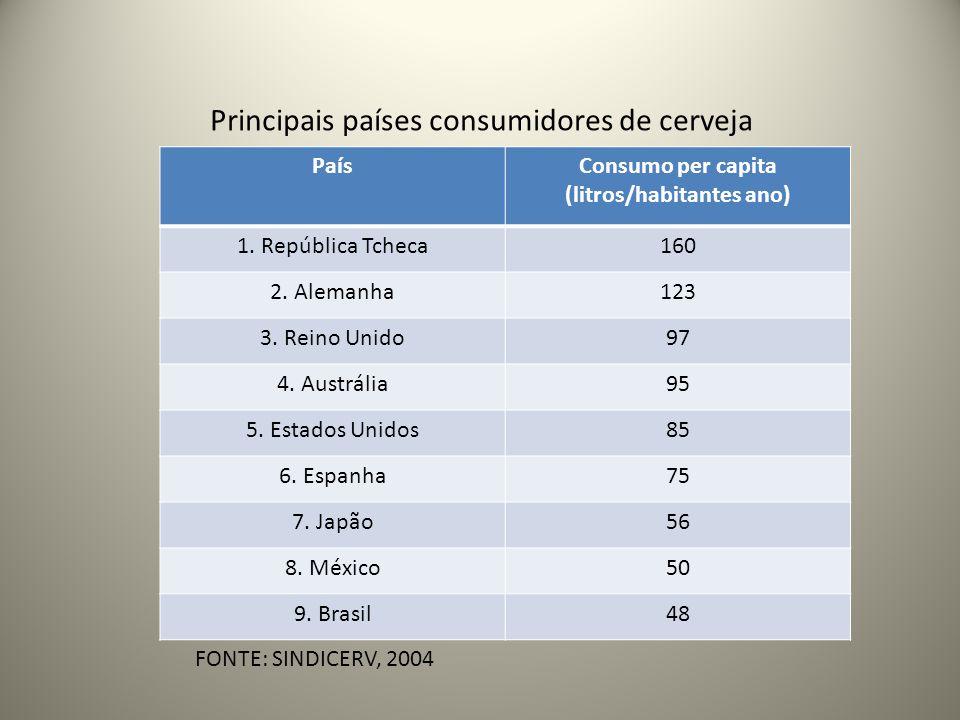 PaísConsumo per capita (litros/habitantes ano) 1. República Tcheca160 2. Alemanha123 3. Reino Unido97 4. Austrália95 5. Estados Unidos85 6. Espanha75