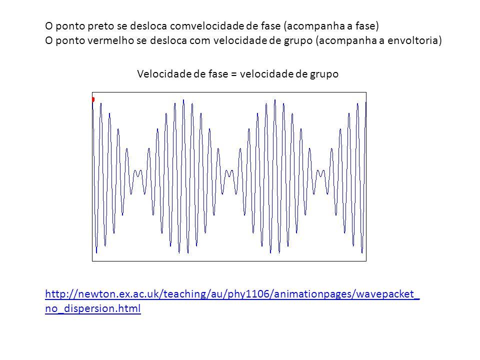 http://newton.ex.ac.uk/teaching/au/phy1106/animationpages/wavepacket_ no_dispersion.html O ponto preto se desloca comvelocidade de fase (acompanha a f