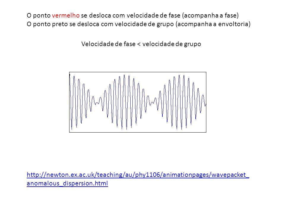http://newton.ex.ac.uk/teaching/au/phy1106/animationpages/wavepacket_ anomalous_dispersion.html O ponto vermelho se desloca com velocidade de fase (ac