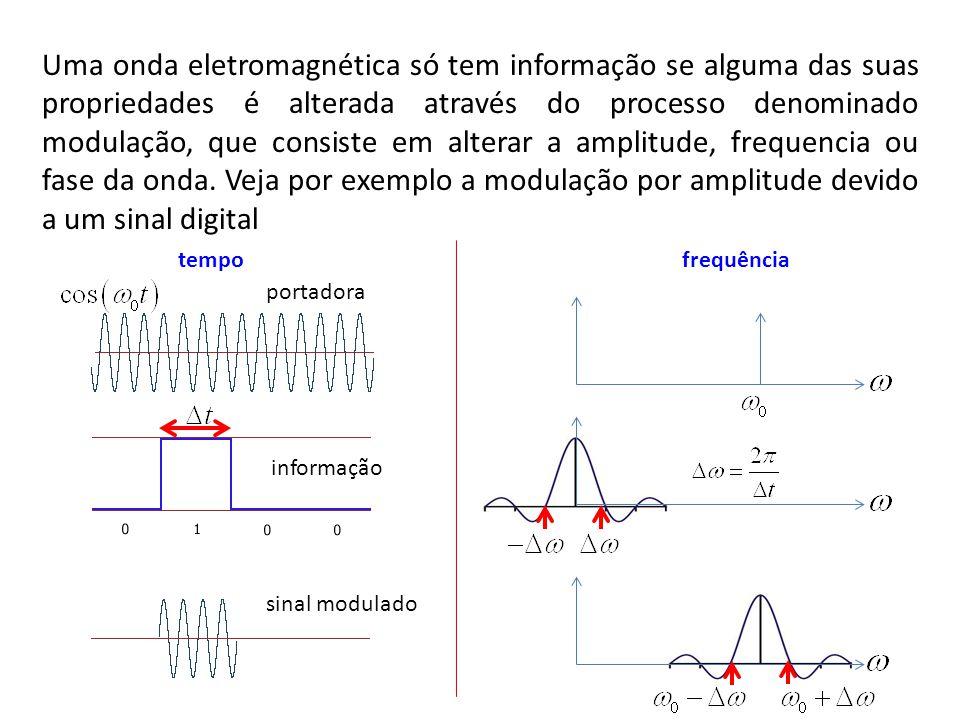 Uma onda eletromagnética só tem informação se alguma das suas propriedades é alterada através do processo denominado modulação, que consiste em altera
