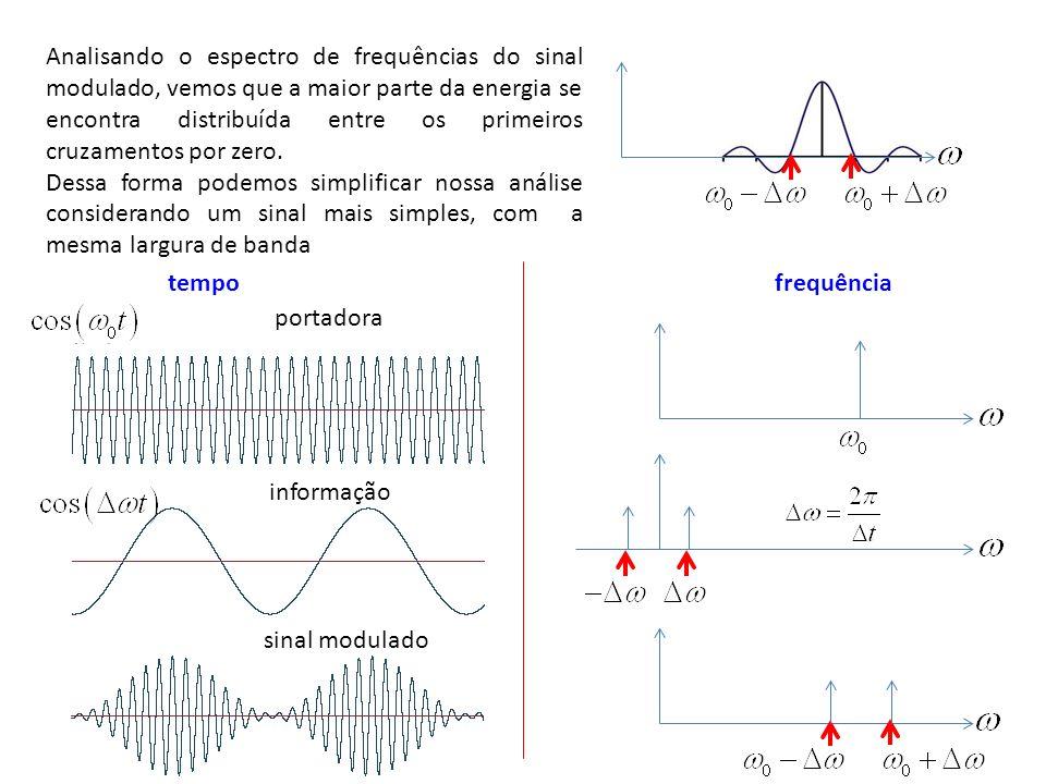Analisando o espectro de frequências do sinal modulado, vemos que a maior parte da energia se encontra distribuída entre os primeiros cruzamentos por