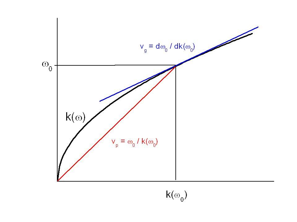 http://newton.ex.ac.uk/teaching/au/phy1106/animationpages/wavepacket_ no_dispersion.html O ponto preto se desloca comvelocidade de fase (acompanha a fase) O ponto vermelho se desloca com velocidade de grupo (acompanha a envoltoria) Velocidade de fase = velocidade de grupo