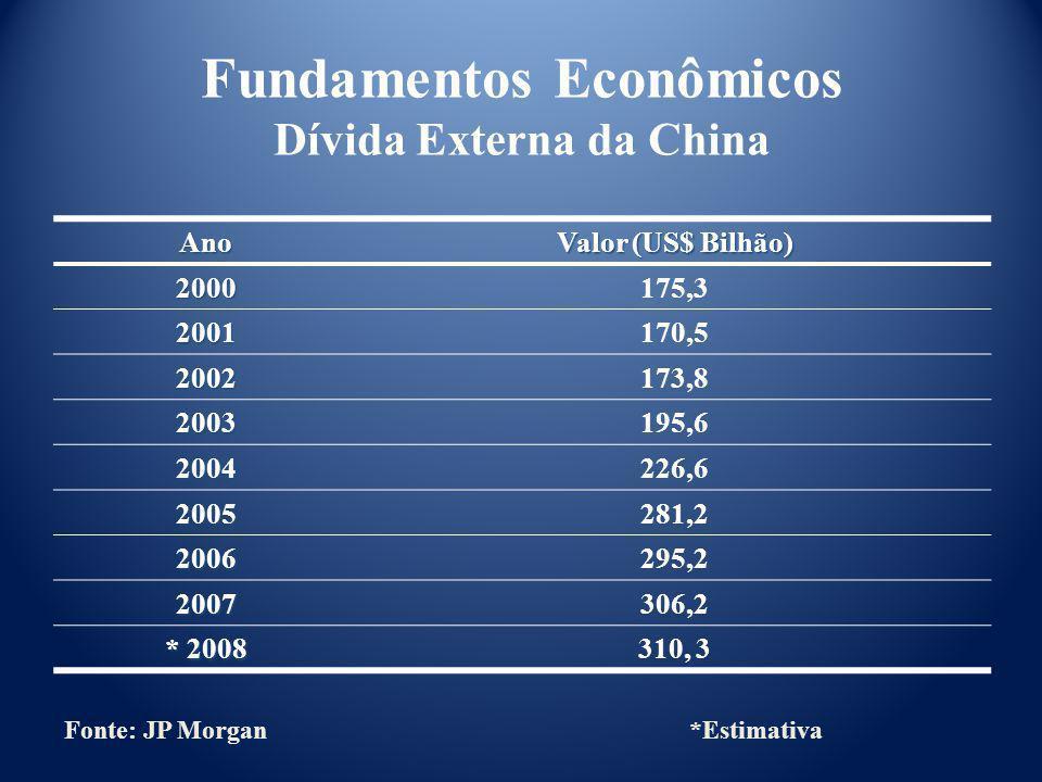 Ano Valor (US$ Bilhão) 2000175,3 2001170,5 2002173,8 2003195,6 2004226,6 2005281,2 2006295,2 2007306,2 * 2008 310, 3 Fonte: JP Morgan*Estimativa Funda