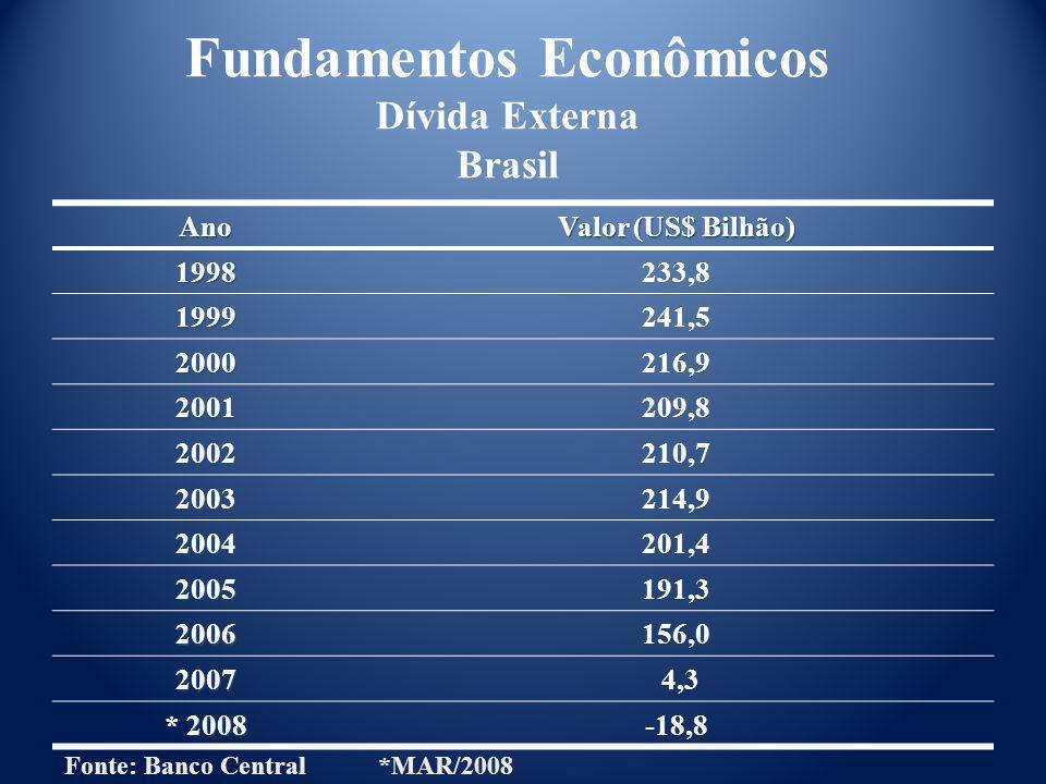 Ano Valor (US$ Bilhão) 1998233,8 1999241,5 2000216,9 2001209,8 2002210,7 2003214,9 2004201,4 2005191,3 2006156,0 2007 4,3 * 2008 -18,8 Fundamentos Eco