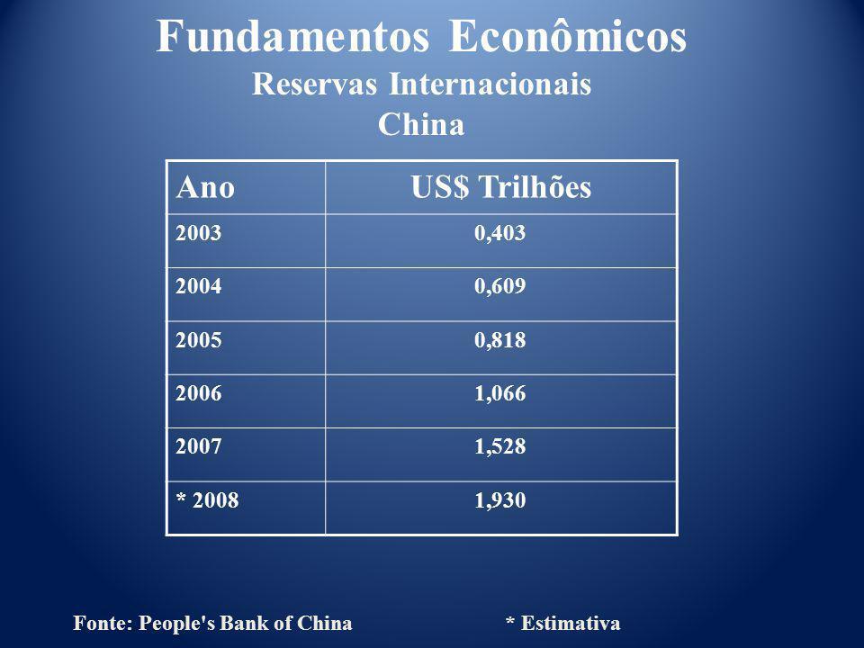 AnoUS$ Trilhões 20030,403 20040,609 20050,818 20061,066 20071,528 * 20081,930 Fundamentos Econômicos Reservas Internacionais China Fonte: People's Ban