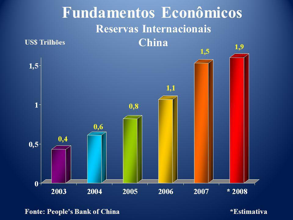 US$ Trilhões Fundamentos Econômicos Reservas Internacionais China Fonte: People's Bank of China *Estimativa 1,5 1,9