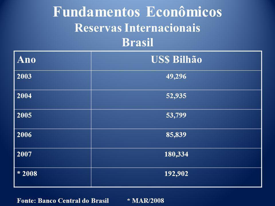 Fundamentos Econômicos Reservas Internacionais Brasil AnoUS$ Bilhão 200349,296 200452,935 200553,799 200685,839 2007180,334 * 2008192,902 Fonte: Banco