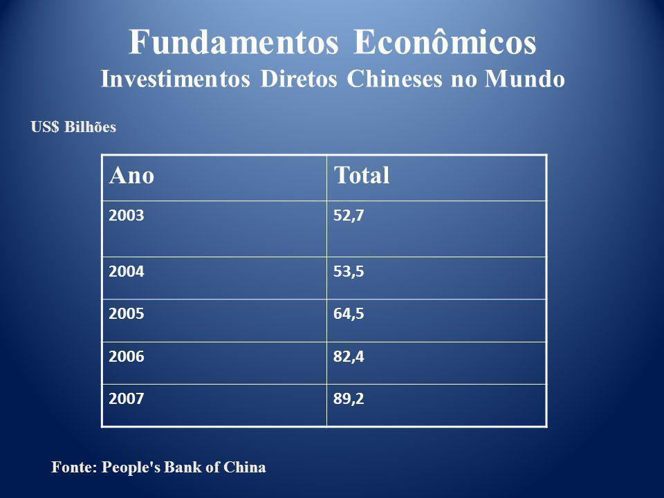 Fundamentos Econômicos Investimentos Diretos Chineses no Mundo AnoTotal 200352,7 200453,5 200564,5 200682,4 200789,2 US$ Bilhões Fonte: People's Bank