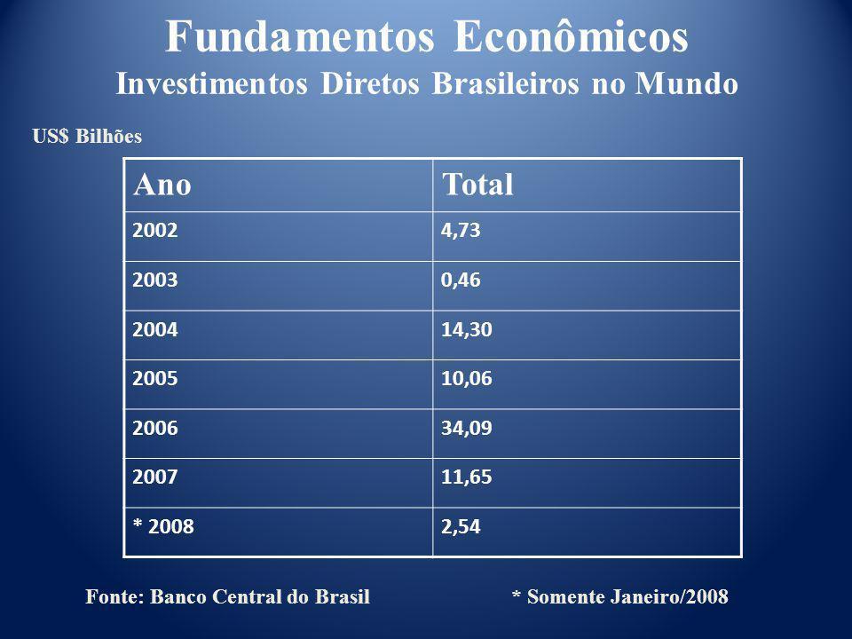 AnoTotal 20024,73 20030,46 200414,30 200510,06 200634,09 200711,65 * 20082,54 Fonte: Banco Central do Brasil * Somente Janeiro/2008 Fundamentos Econôm
