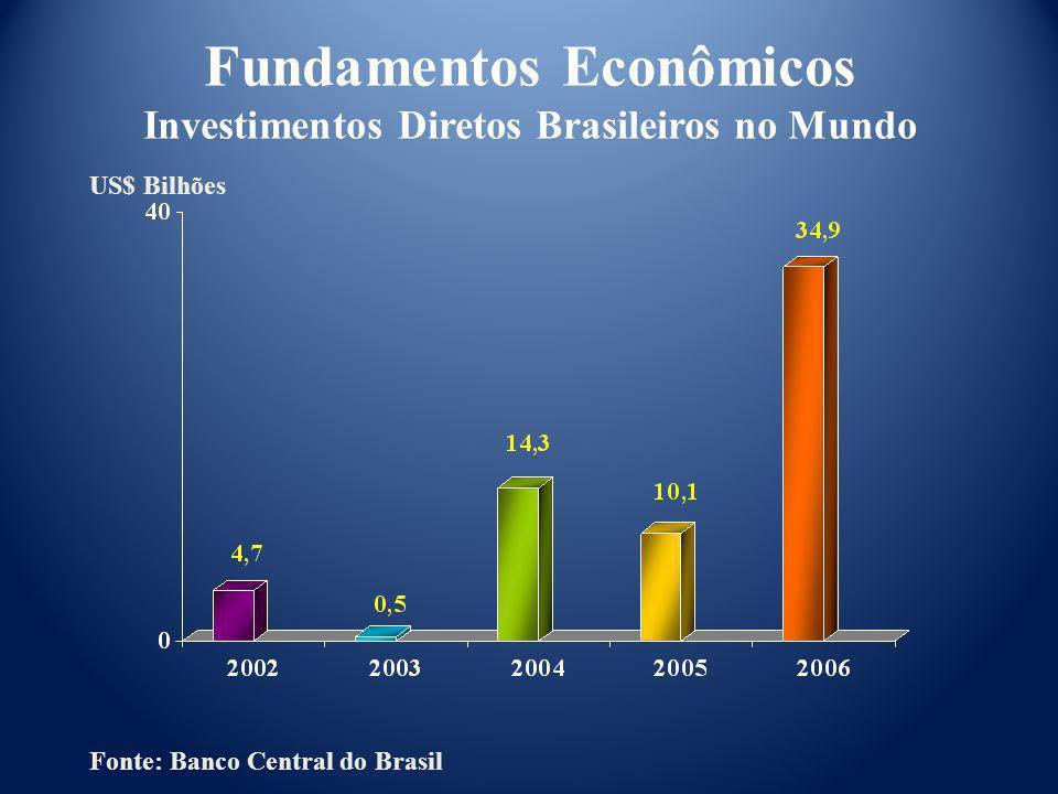 Fonte: Banco Central do Brasil US$ Bilhões Fundamentos Econômicos Investimentos Diretos Brasileiros no Mundo