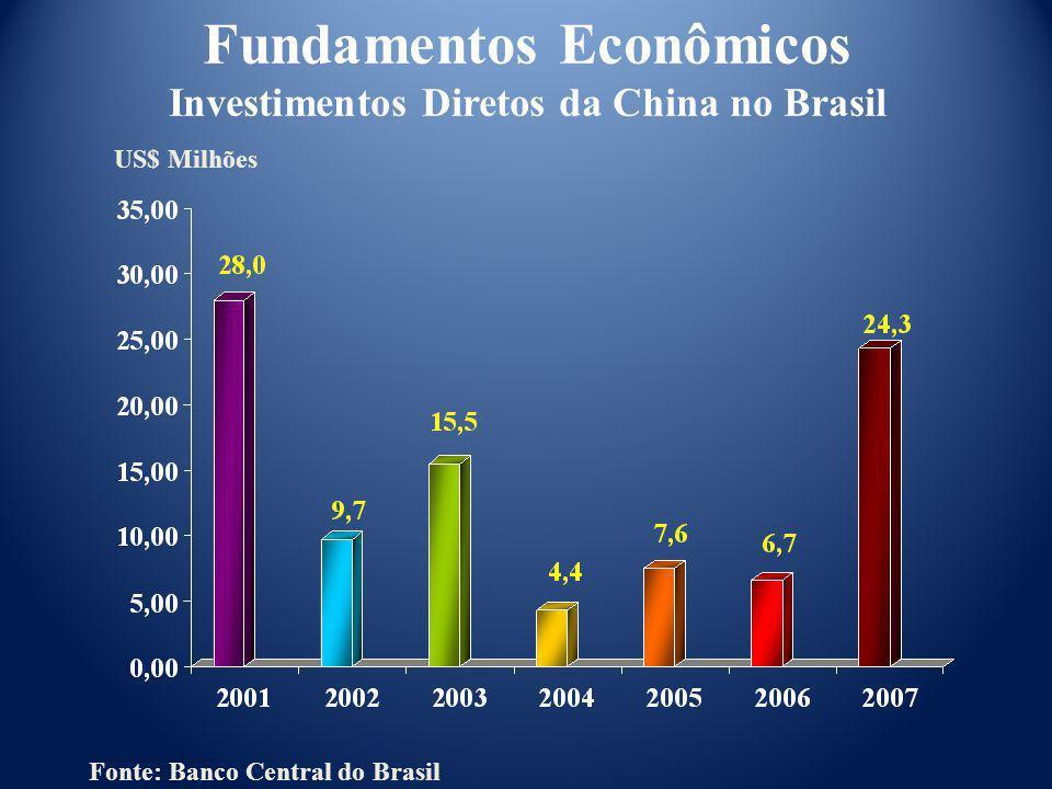 US$ Milhões Fundamentos Econômicos Investimentos Diretos da China no Brasil Fonte: Banco Central do Brasil