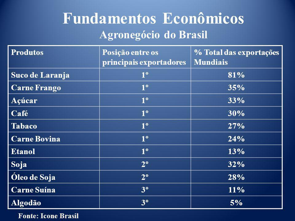ProdutosPosição entre os principais exportadores % Total das exportações Mundiais Suco de Laranja1º81% Carne Frango1º35% Açúcar1º33% Café1º30% Tabaco1