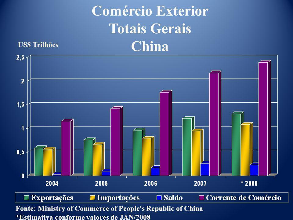 US$ Trilhões Comércio Exterior Totais Gerais China Fonte: Ministry of Commerce of People's Republic of China *Estimativa conforme valores de JAN/2008